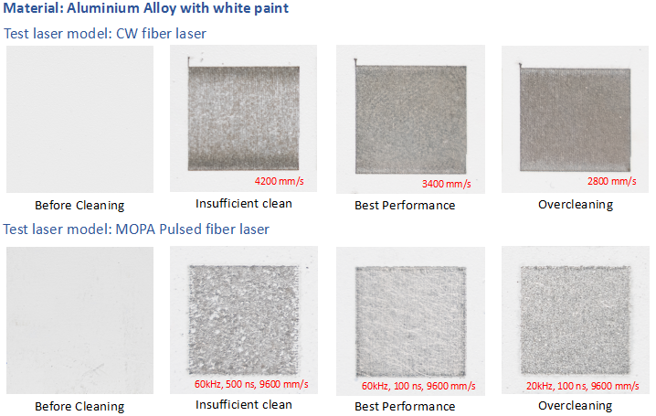 Cleaning performance of Aluminium alloy with white paint