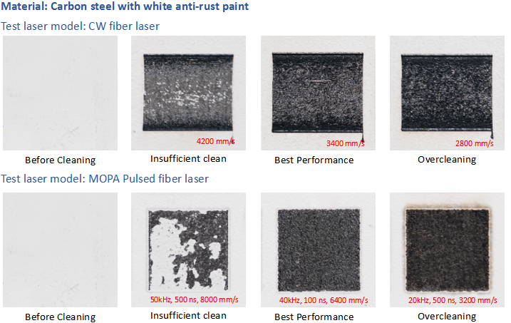 Cleaning performance of carbon steel with white paint