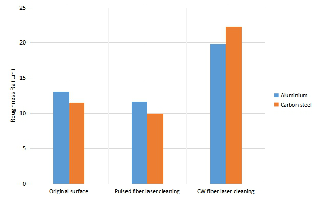 Comparison for the roughness of the surface after CW and MOPA pulsed fiber laser cleaning